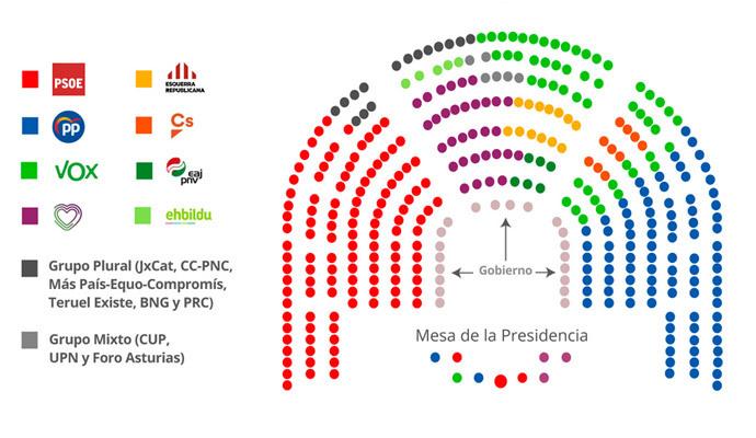 Aprobada la distribución de escaños en el congreso