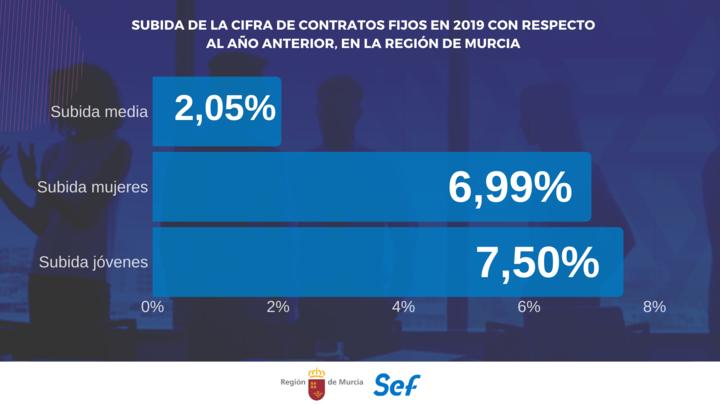 Las jóvenes y mujeres son las personas con más contratos fijos en 2019
