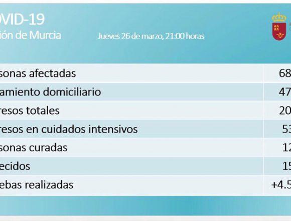 La Región eleva las cifras a 687 contagiados, 15 fallecidos y 12 curados