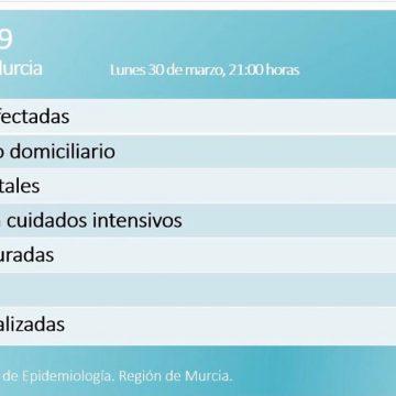 Registrados 920 positivos con 34 fallecidos y 20 curados en Murcia
