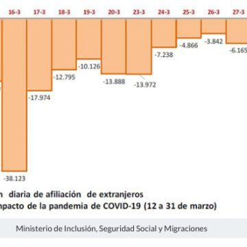 La Seguridad Social registró 1.966.392 ocupados extranjeros