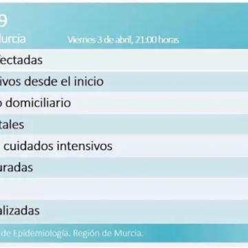 Cada vez son más los curados por Covid-19 en la Región de Murcia