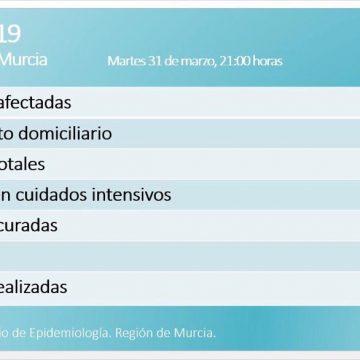961 positivos por coronavirus en la Región con 37 fallecidos y 43 curados