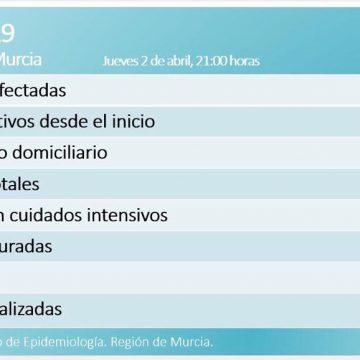 La Región cuenta con 1009 afectados, 46 fallecidos y 90 personas curadas