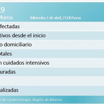 La Región roza el millar de positivos con 42 fallecidos y 45 curados
