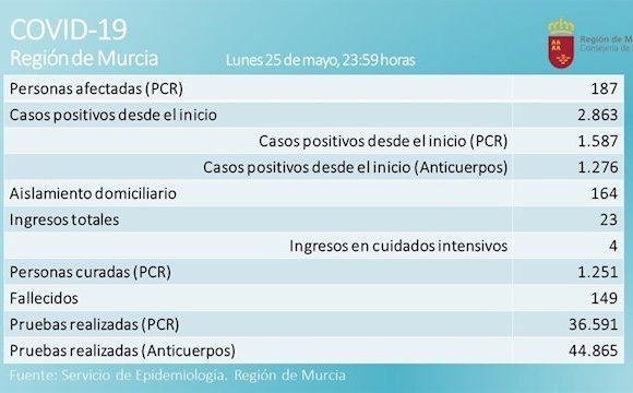 La Región suma la quinta jornada consecutiva sin fallecidos