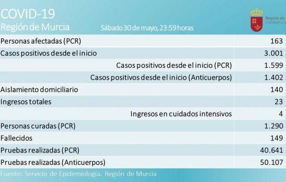 Murcia amanece sin nuevos contagios y son ya 10 días sin fallecidos