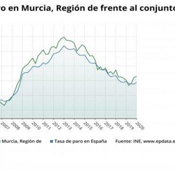 La Región de Murcia acumula 1.761 parados más