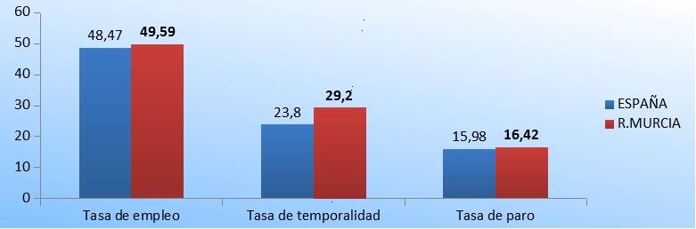 Comparación del desempleo en España y la Región de Murcia