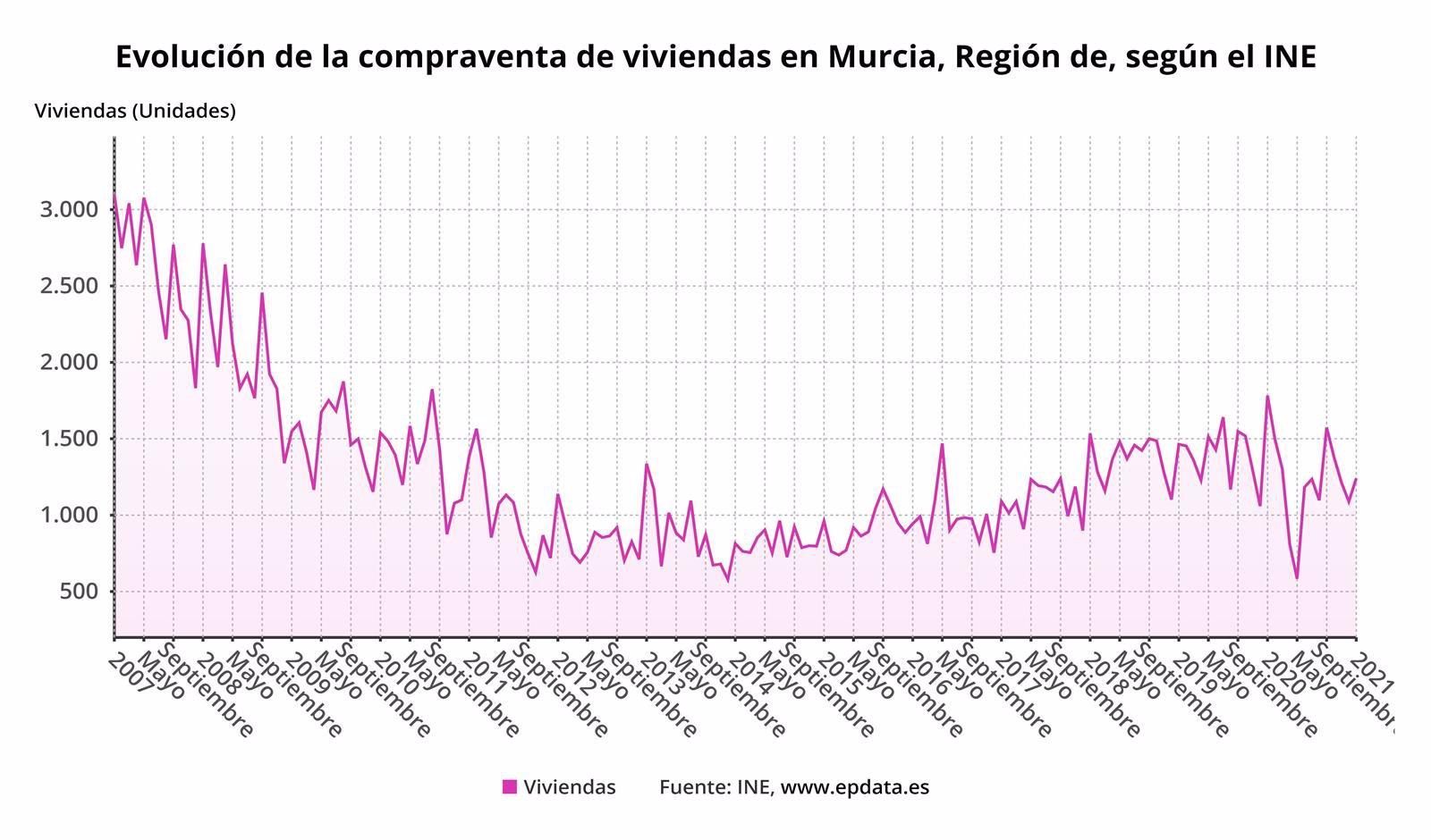 la compraventa de viviendas en la region cae un 01 en febrero respecto al mismo mes del ano anterior