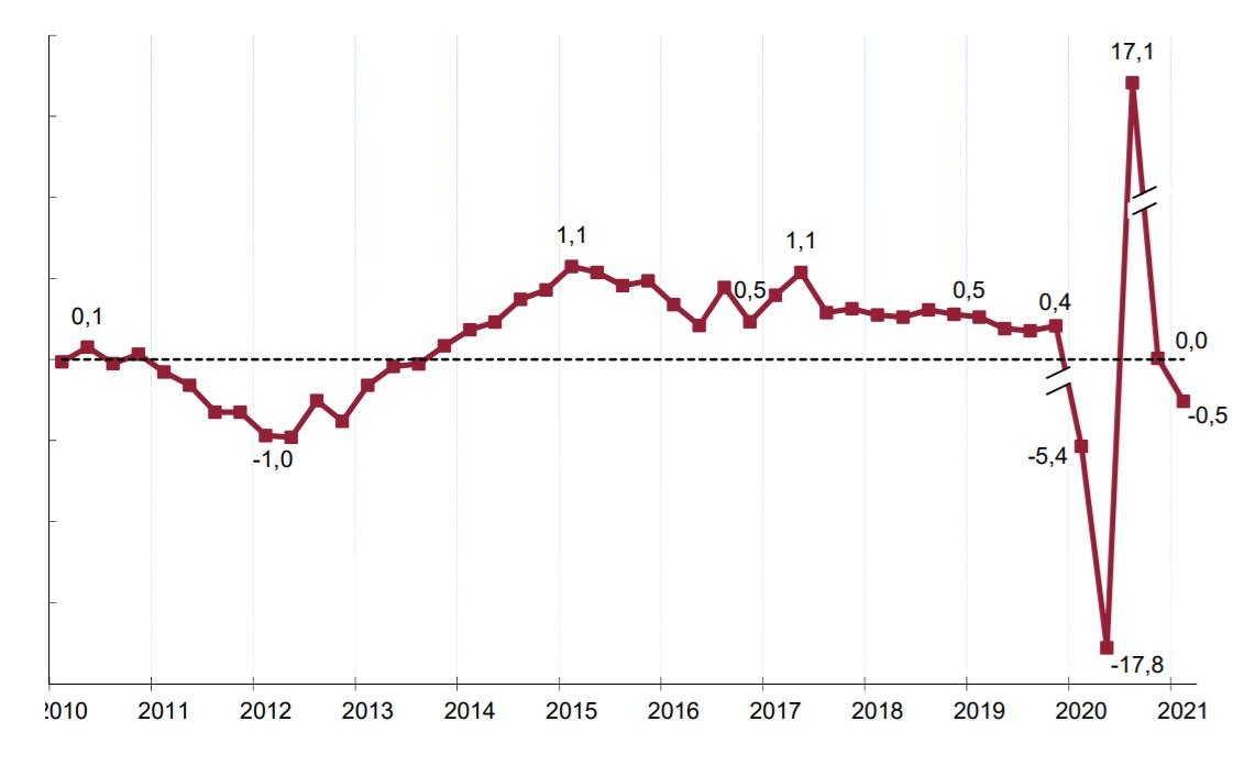 Tasas de variación intertrimestral (%) del PIB