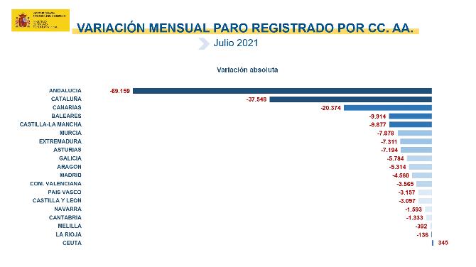 Variación mensual del paro registrado en julio de 2021 por Comunidades Autónomas