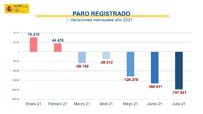 Variaciones mensuales del paro registrado en el año 2021