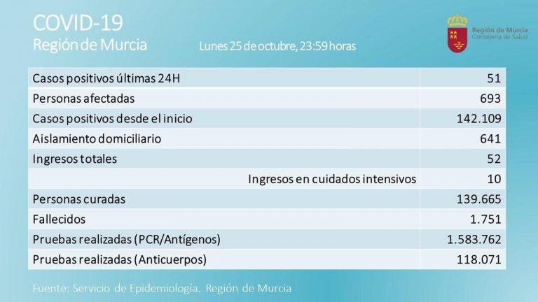La Región registra 51 casos positivos de Covid-19 en una jornada con dos fallecidos por esta causa